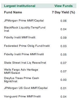Largest Institutional Money Funds