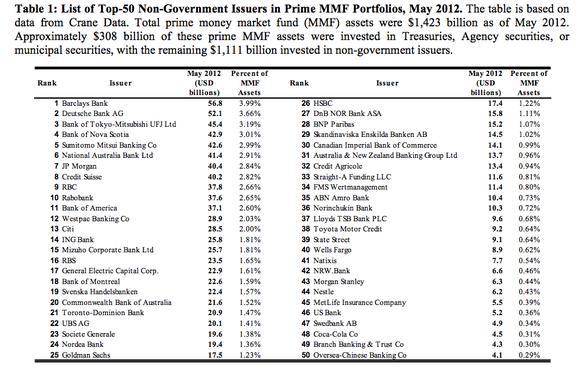 list of money market funds Money Market Fund Armageddon -- The Motley Fool