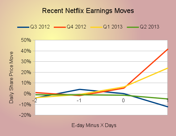netflix stock price plunged 10  in 2 days  time to panic