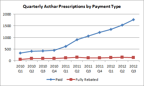 Qtrly Prescriptions By Payment Type