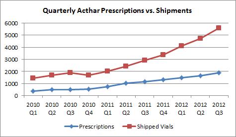 Qtrly Prescriptions Vs Shipments