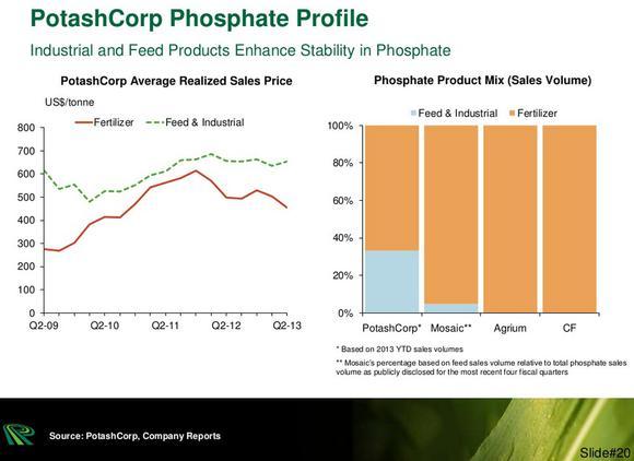 Potashcorp Phosphate