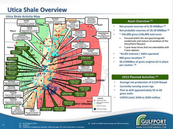 Gulfport Energy Chesapeake Energy Rex Energy Halcon Resources