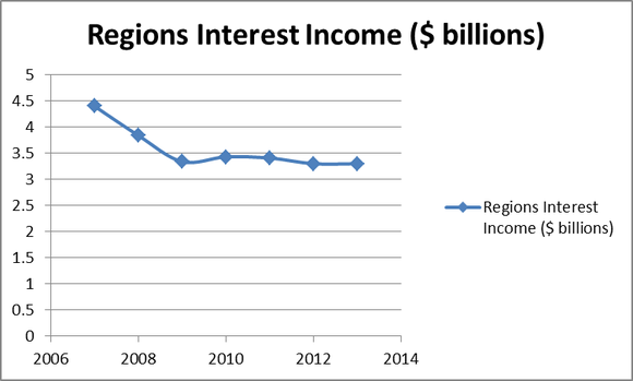 Rf Interest Income