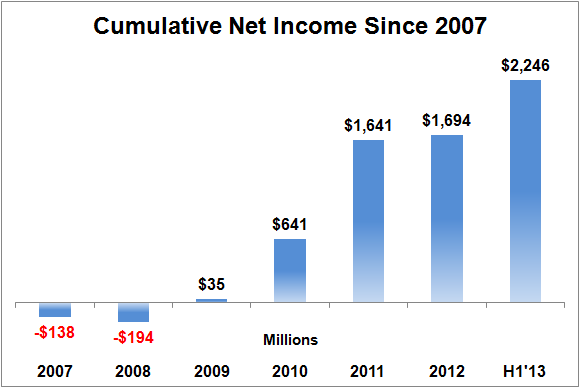 Fb Cumulative Net Income