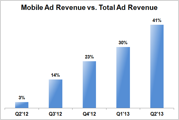 Fb Mobile Ad Revenue Vs Total