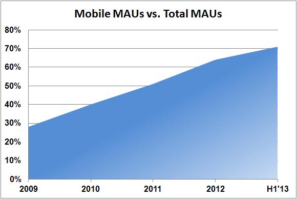 Fb Mobile Mau Vs T Mau