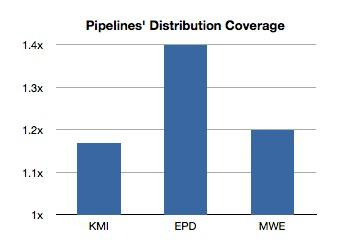Pipelines Distribution