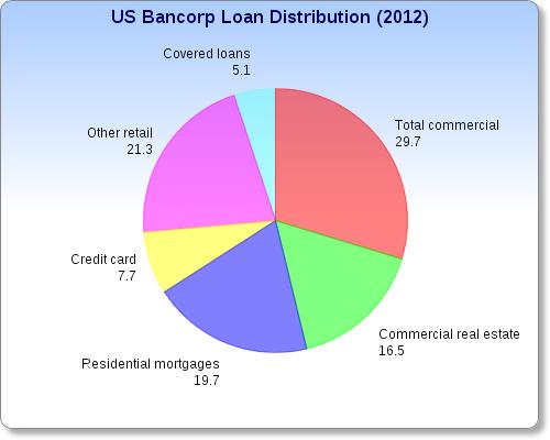 Us Bancorp Loan Distribution