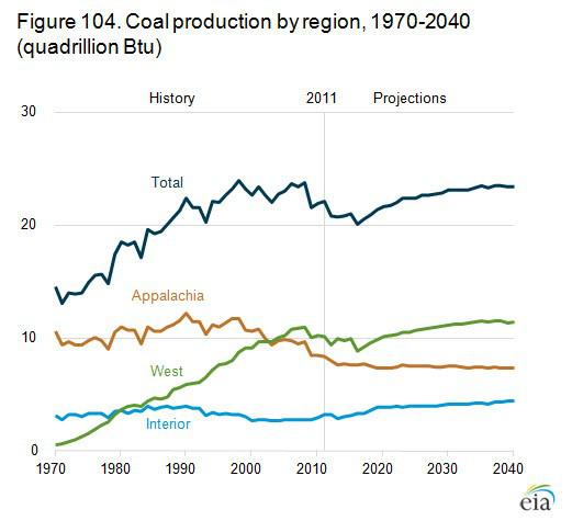 Coal Region Production