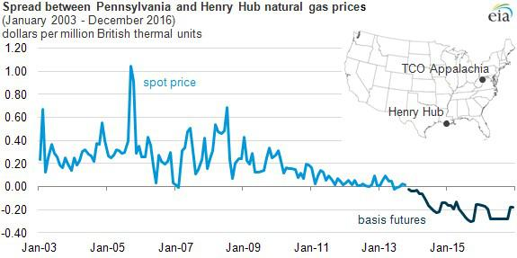 Nat Gas Future Prices
