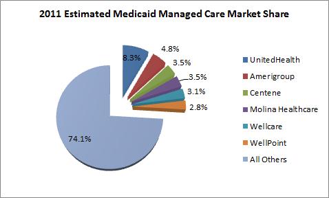 Medicaid Managed Care Market Share Chart