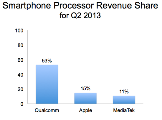 Smartphoneprocessorrevenueshare