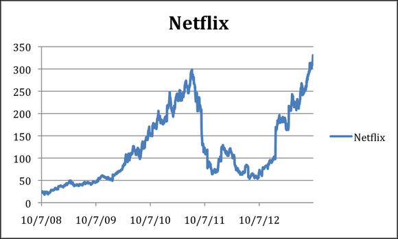 Nflx Rises