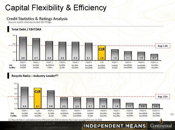 Contiential Resources Leverage