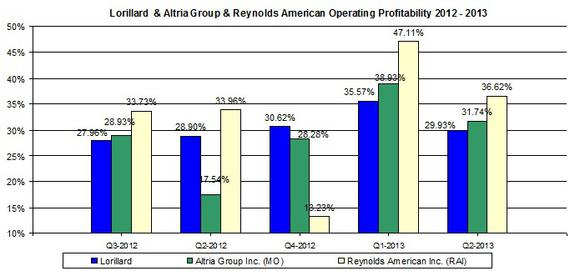 Altria Group And Mo Profitablity October