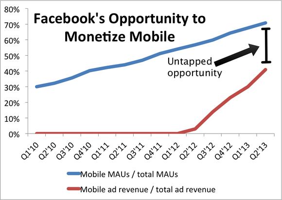 Facebook Mobile Opportunity