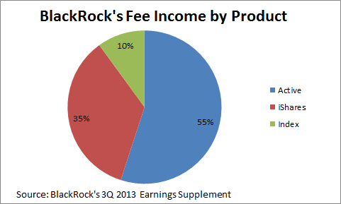 Blackrock Fee Income