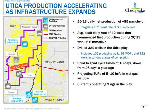 Chesapeake Energy Utica Shale