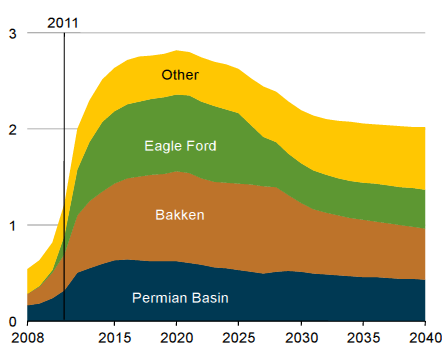 Shale Production