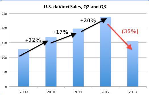Davinci Sales