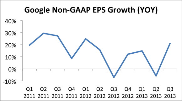 Google Eps Growth