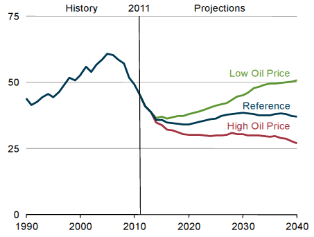 Low Oil Prices Projections