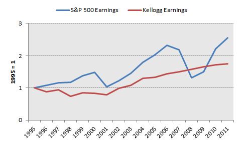K Earnings