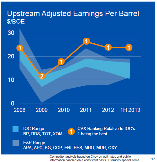 Chevron Upstream Chart