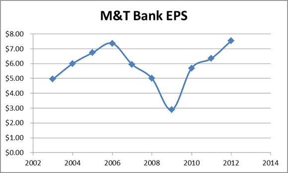 Mtb Eps