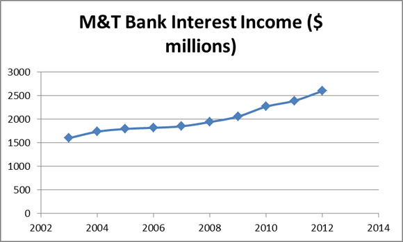 Mtb Interest Income