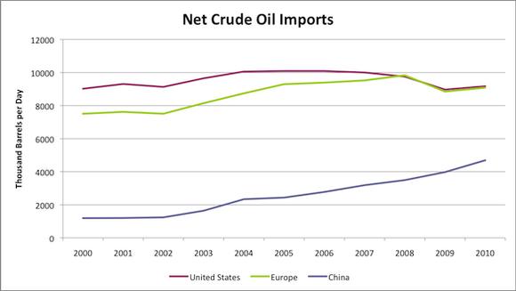 World Oil Import Comparison