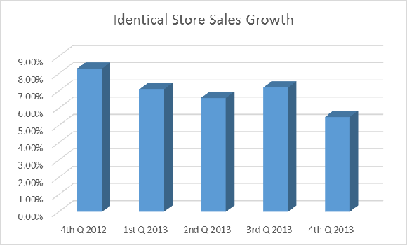 Identical Store Growth Big