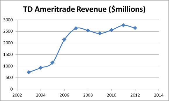 Amtd Revenue