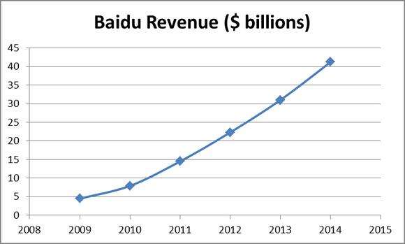 Bidu Revenues