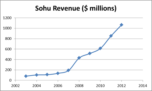 Sohu Revenue