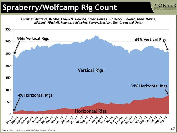 Horizontal Rigs Pioneer Natural Resources Concho Resources