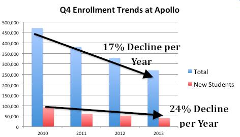Apol Decline