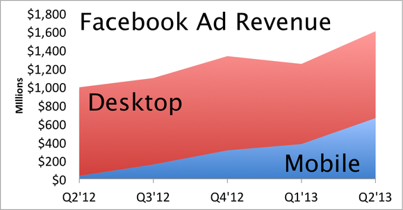 Facebook Ad Revenue Q