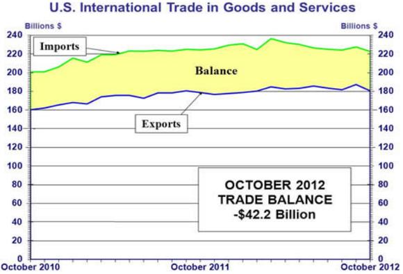 International Trade October
