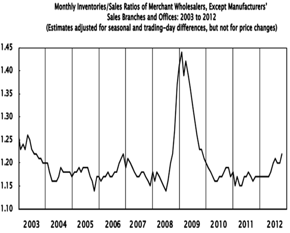 Wholesale Inventories And Sales October