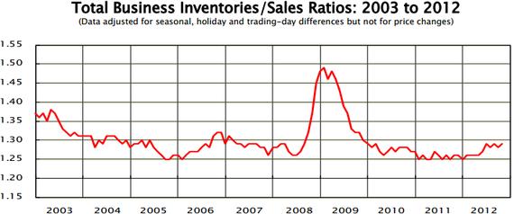 Business Inventories October
