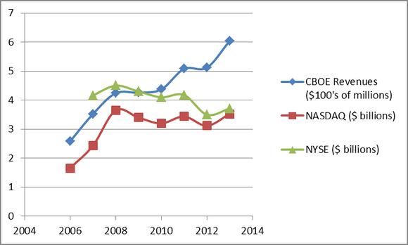 Cboe Revenue Chart
