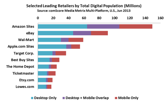 Comscore Data Chart Retail Trends