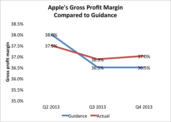Apple Gm Guidance