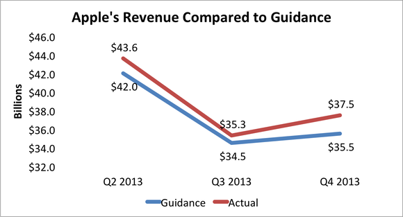 Apple Revenue Guidance