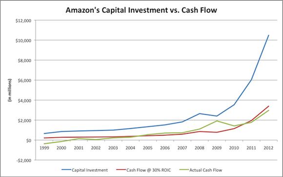 Amzn Cash Flow