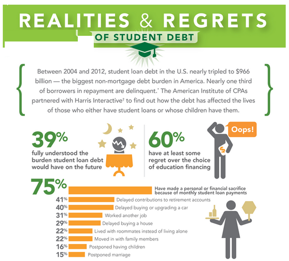 Infographic Student Loan Debt