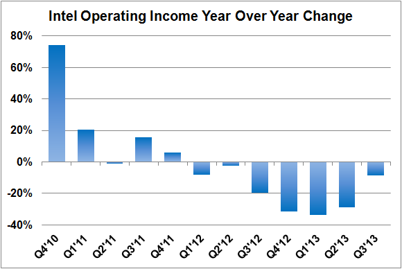 Intel Operating Income Growth