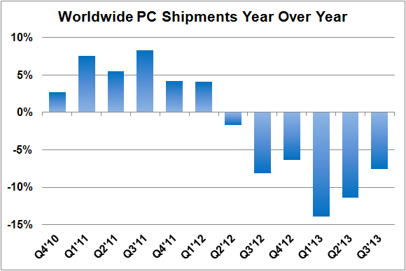 Worldwide Pc Shipments Since Q